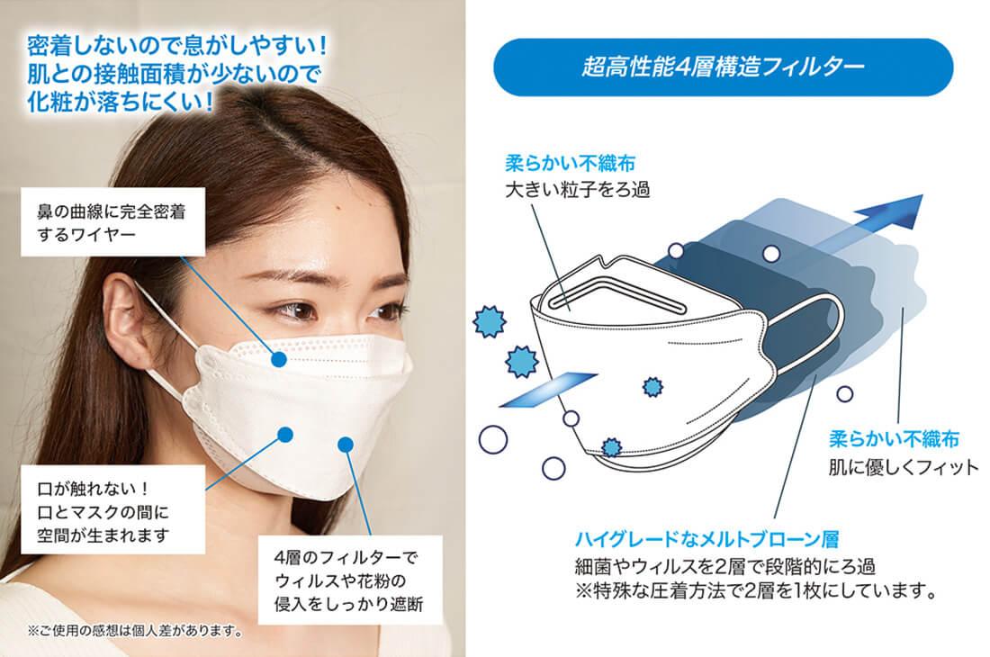 「3Dハイグレード不織布マスク IGHGS01」密着しないので、息がしやすい!