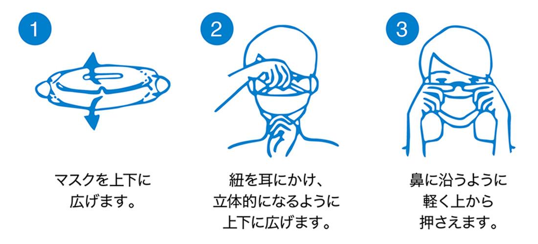 マスクの着用方法