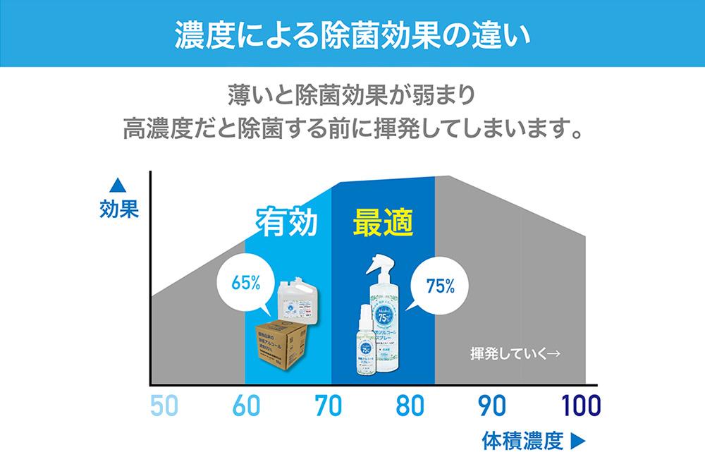食品添加物エタノール製剤 日本製 除菌アルコール75%