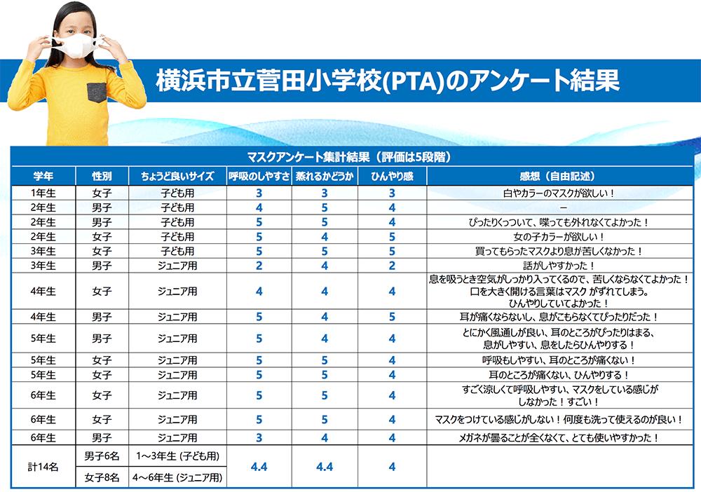 横浜市立菅田小学校(PTA)のアンケート結果