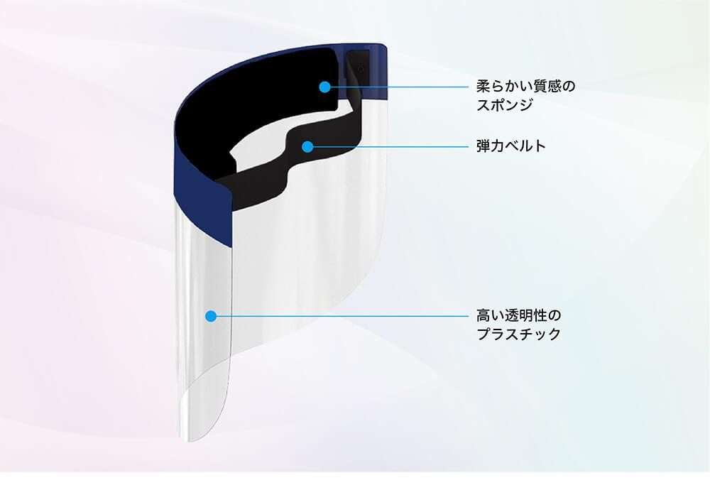 柔らかい質感のスポンジ・弾力ベルト・高い透明性のプラスチック