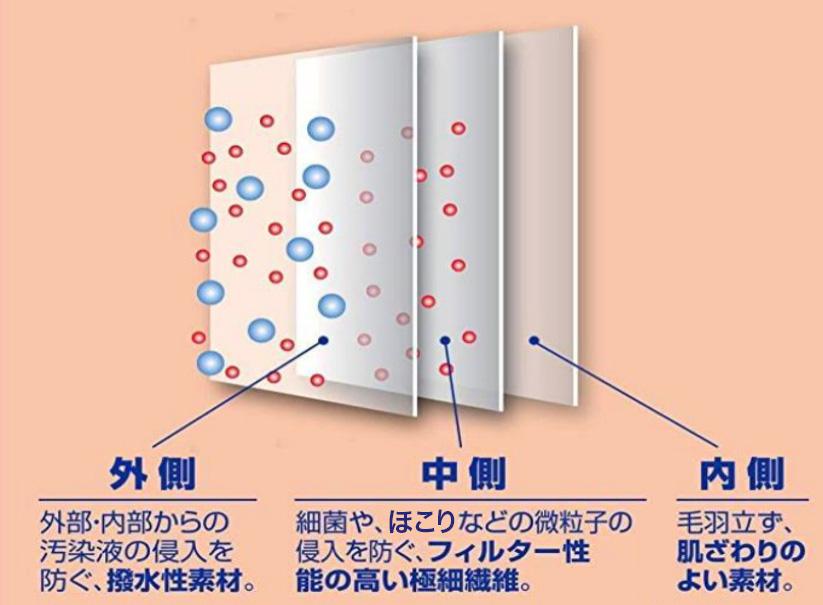 3層構造による⾼い効果
